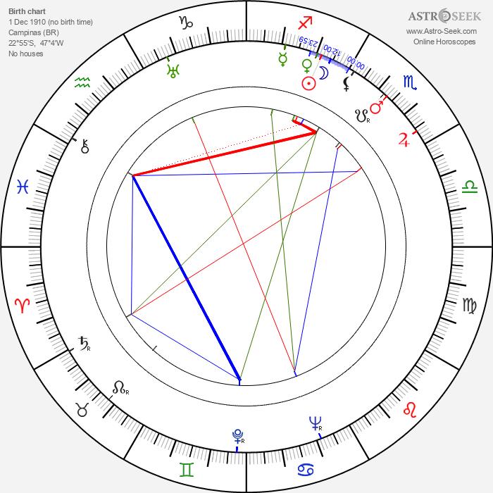 César Ladeira - Astrology Natal Birth Chart