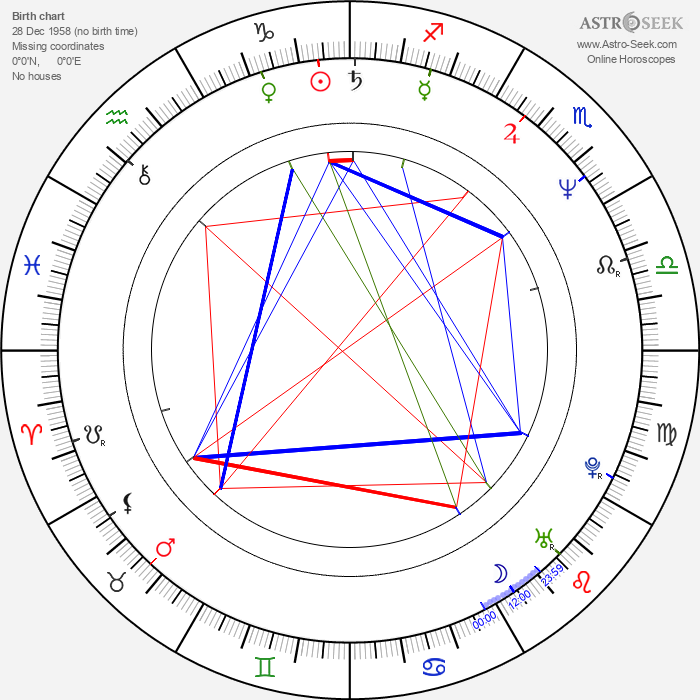 César Sarachu - Astrology Natal Birth Chart