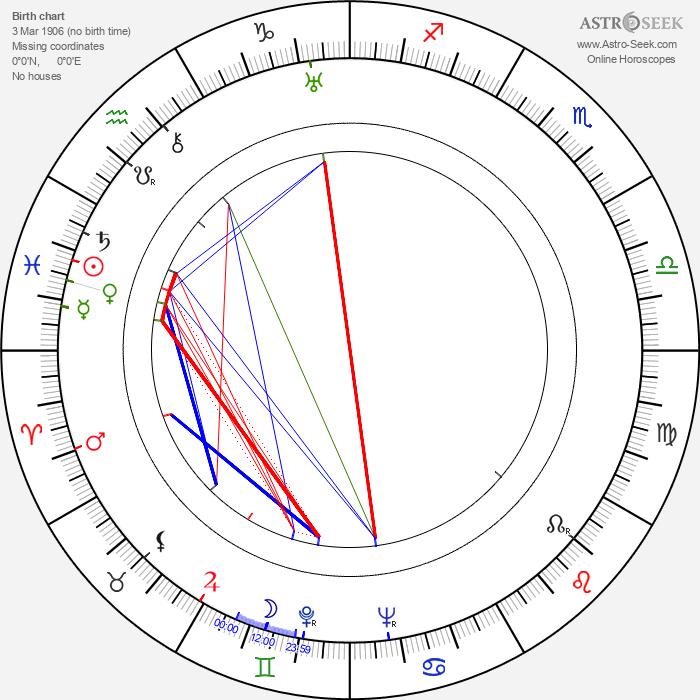 César Tiempo - Astrology Natal Birth Chart