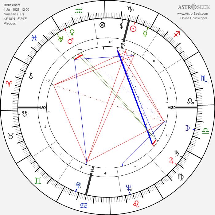 César - Astrology Natal Birth Chart