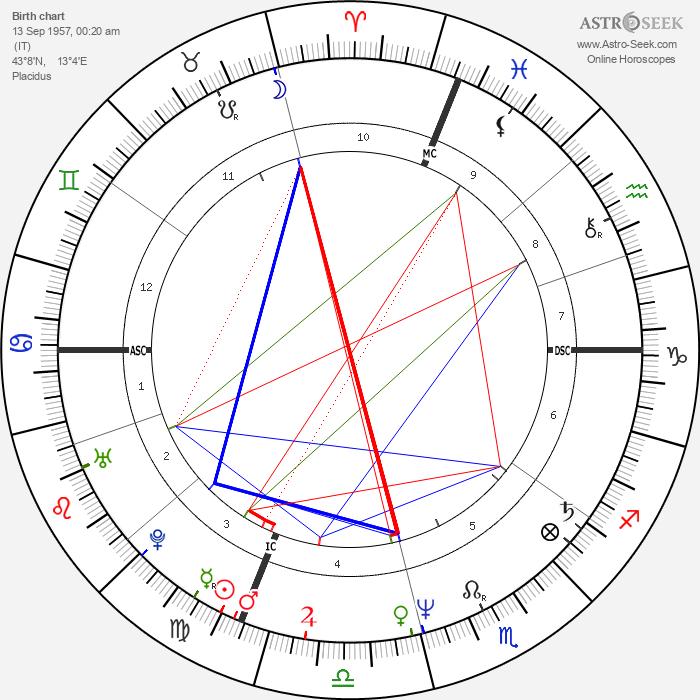 Cesare Bocci - Astrology Natal Birth Chart