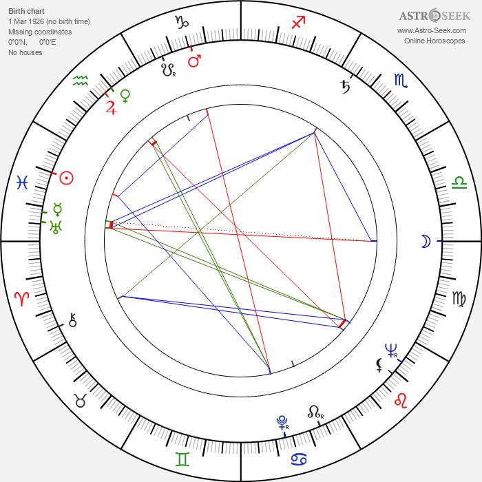 Cesare Danova - Astrology Natal Birth Chart