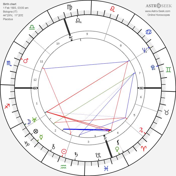 Cesare Fantoni - Astrology Natal Birth Chart