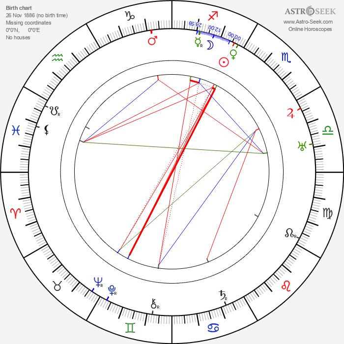 Cesare Giulio Viola - Astrology Natal Birth Chart