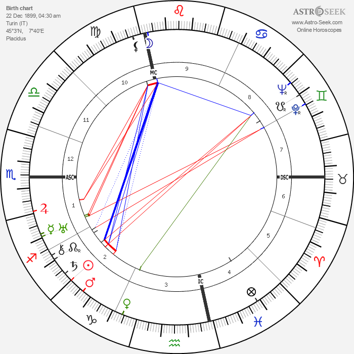Cesare Meano - Astrology Natal Birth Chart