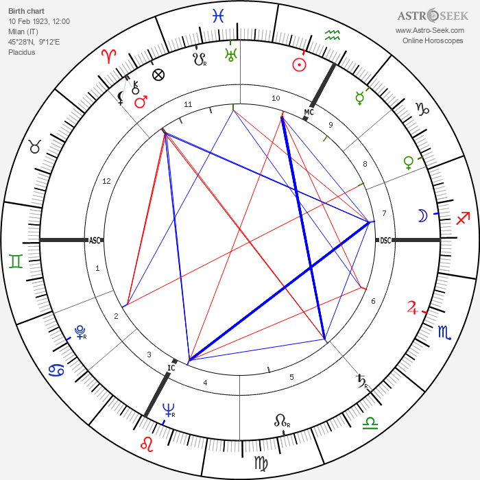Cesare Siepi - Astrology Natal Birth Chart