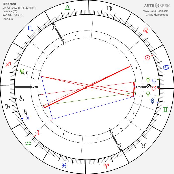 Cesare Zavattini - Astrology Natal Birth Chart