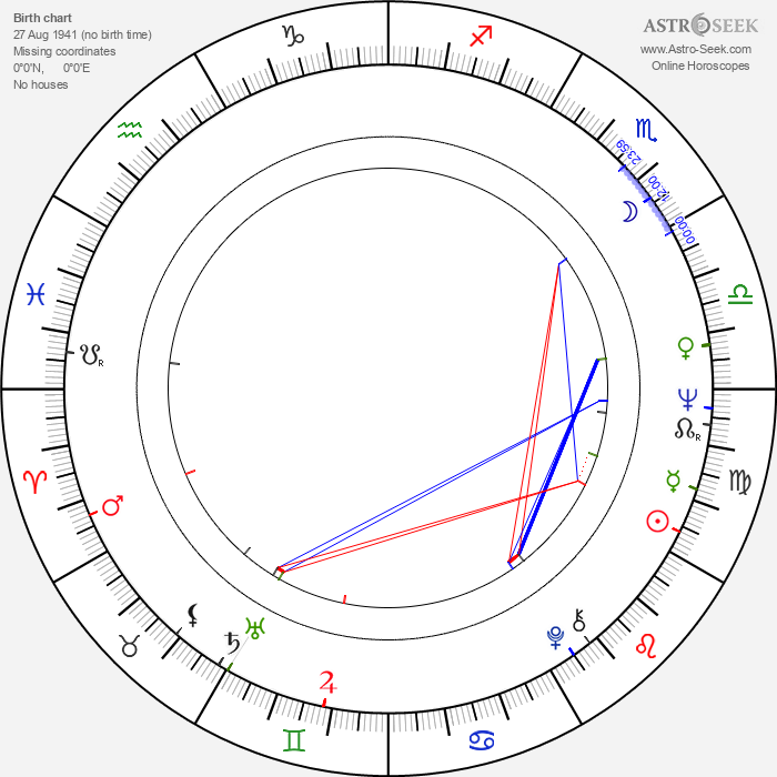 Cesaria Evora - Astrology Natal Birth Chart