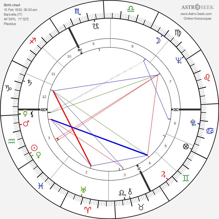 Cesarino Cervellati - Astrology Natal Birth Chart