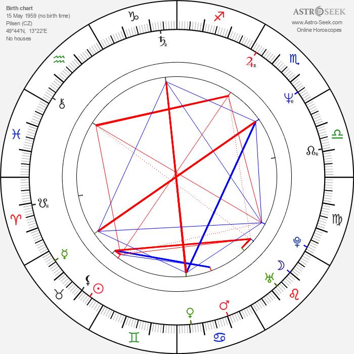 Čestmír Řanda Jr. - Astrology Natal Birth Chart