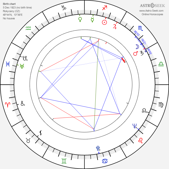 Čestmír Řanda Sr. - Astrology Natal Birth Chart