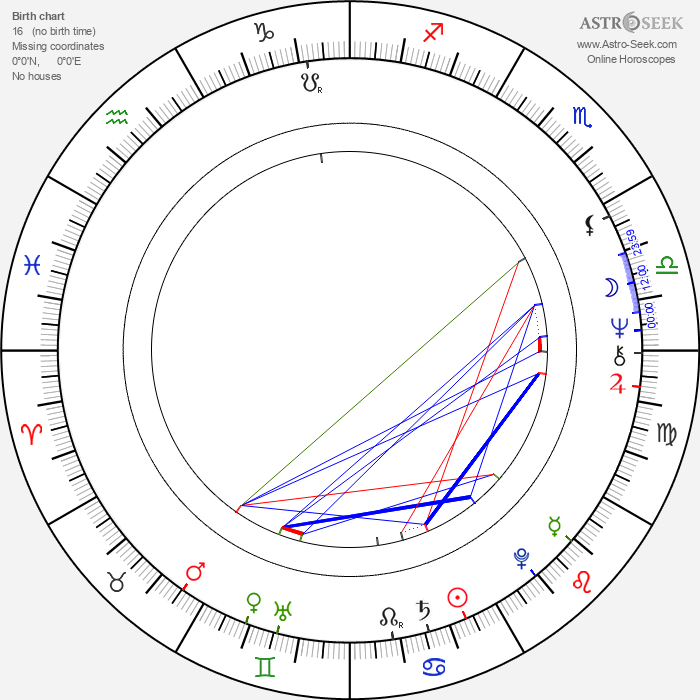 Çetin Tekindor - Astrology Natal Birth Chart