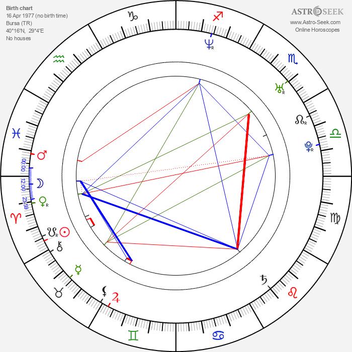 Ceyda Düvenci - Astrology Natal Birth Chart
