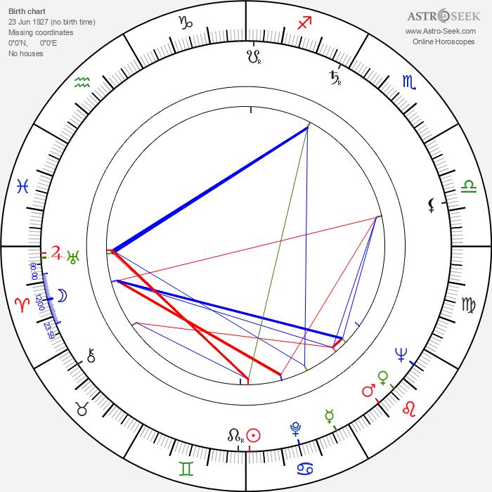 Cezary Julski - Astrology Natal Birth Chart