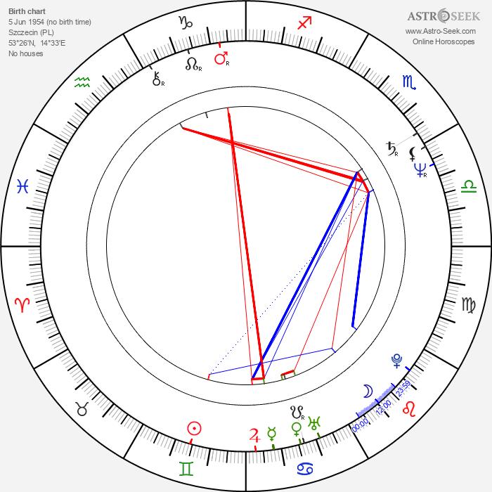 Cezary Morawski - Astrology Natal Birth Chart