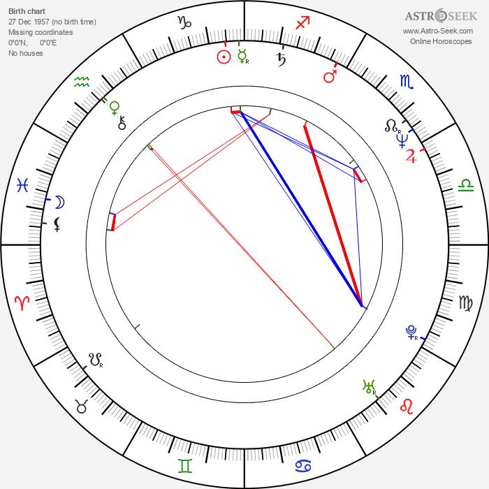 Cezary Nowak - Astrology Natal Birth Chart