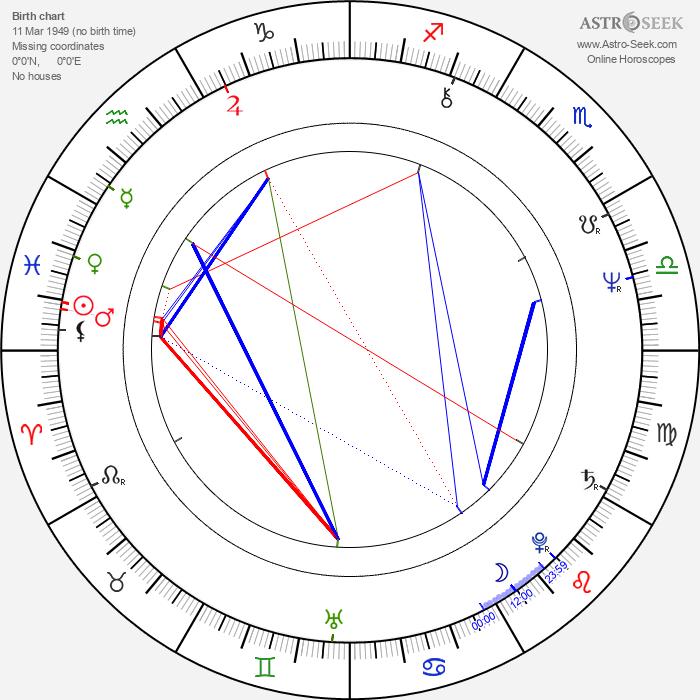 Cezmi Baskin - Astrology Natal Birth Chart