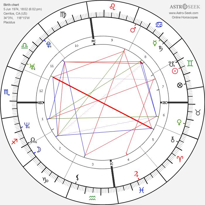 Chad Allen - Astrology Natal Birth Chart