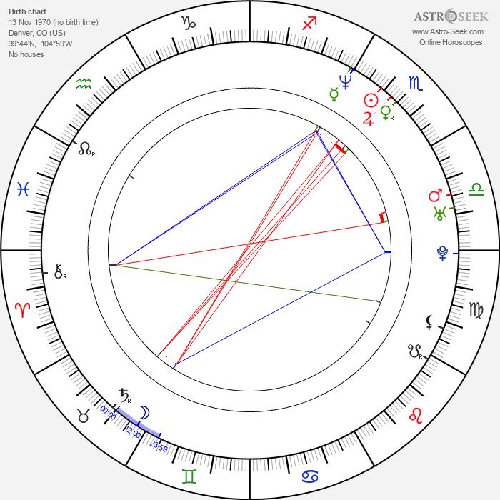 Chad Bannon - Astrology Natal Birth Chart