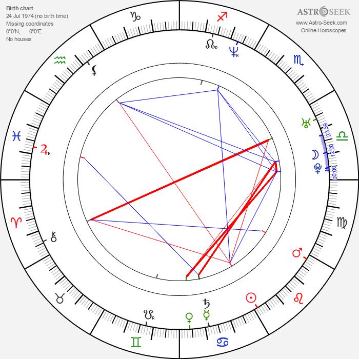 Chad Christ - Astrology Natal Birth Chart