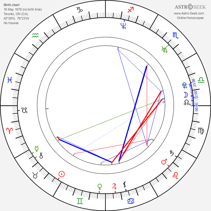 Chad Donella - Astrology Natal Birth Chart