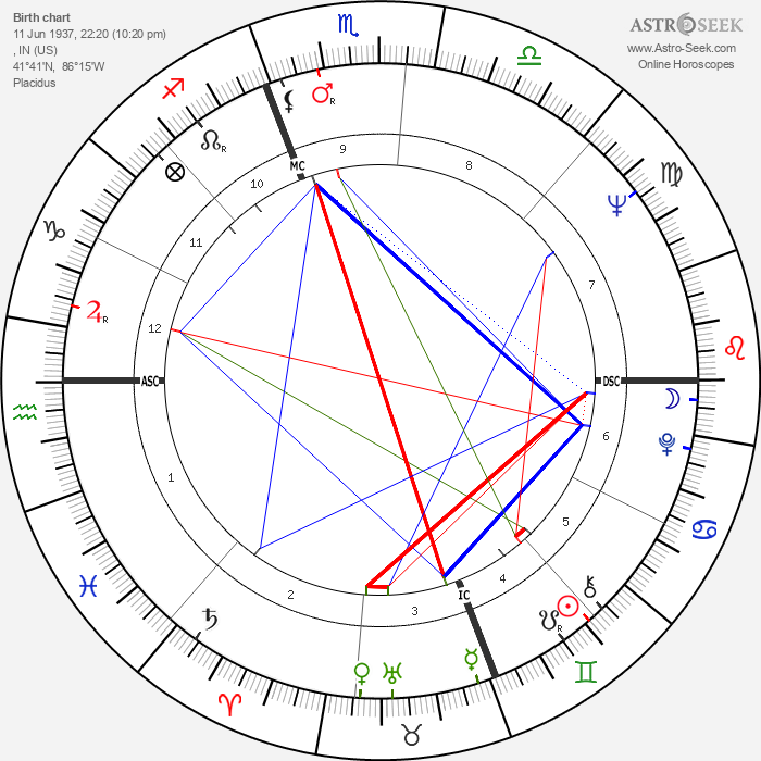 Chad Everett - Astrology Natal Birth Chart