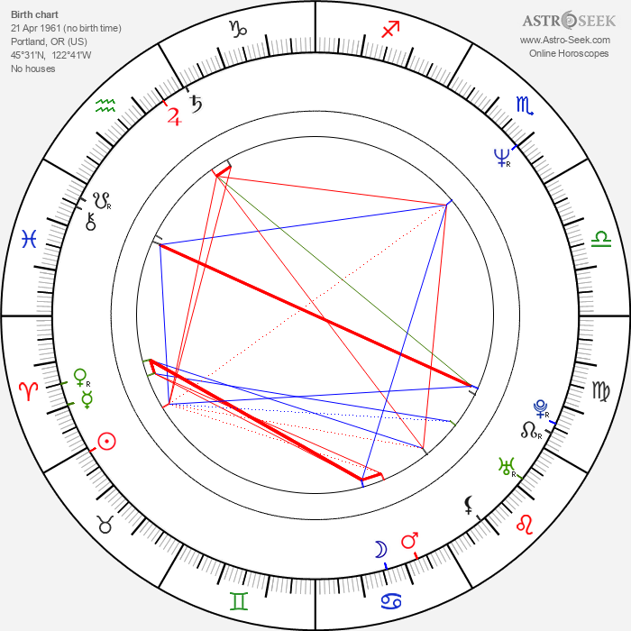 Chad Hayes - Astrology Natal Birth Chart