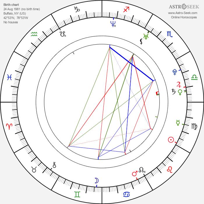 Chad Michael Murray - Astrology Natal Birth Chart