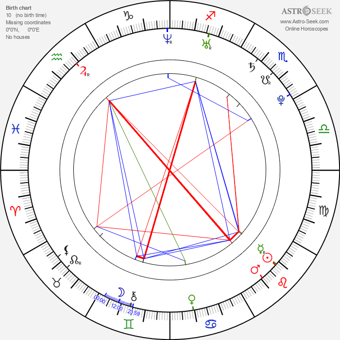 Chad Tsagris - Astrology Natal Birth Chart