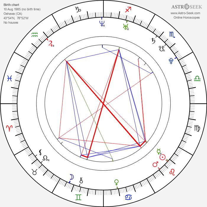 Chad Tsagris - Astrology Natal Birth Chart