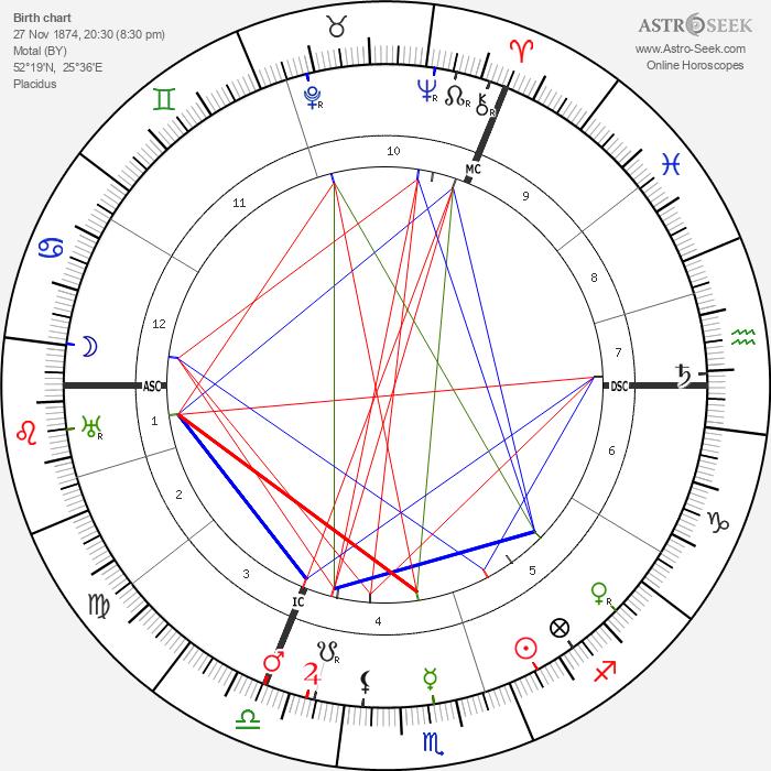 Chaim Weizmann - Astrology Natal Birth Chart