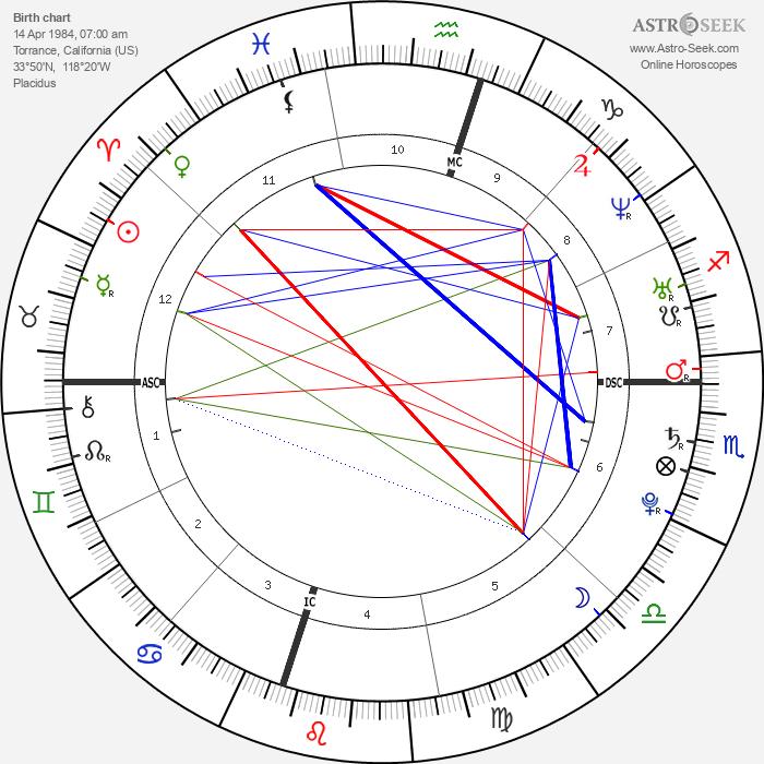 Chalino - Astrology Natal Birth Chart