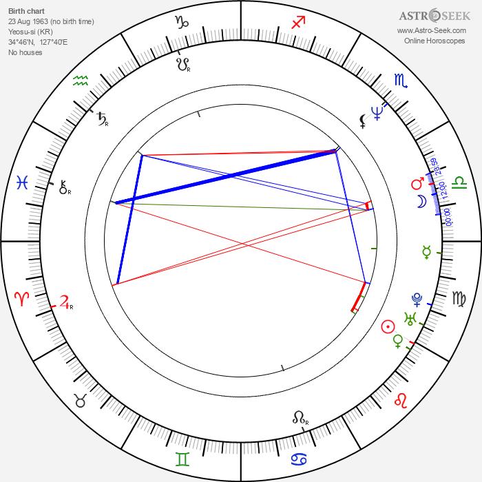 Chan-wook Park - Astrology Natal Birth Chart