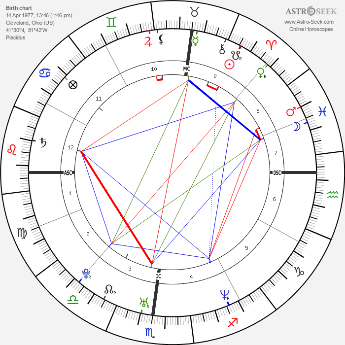 Chandra Levy - Astrology Natal Birth Chart