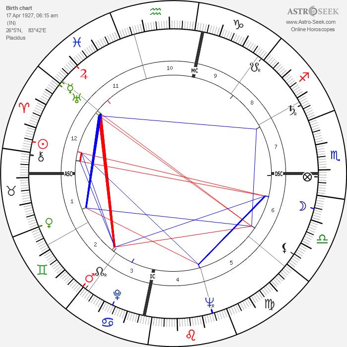 Chandra Shekhar - Astrology Natal Birth Chart