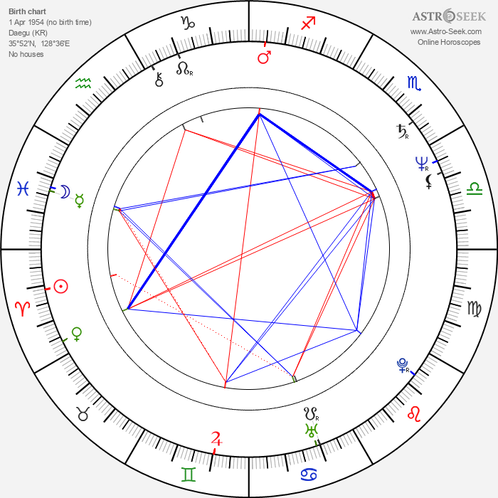 Chang-dong Lee - Astrology Natal Birth Chart