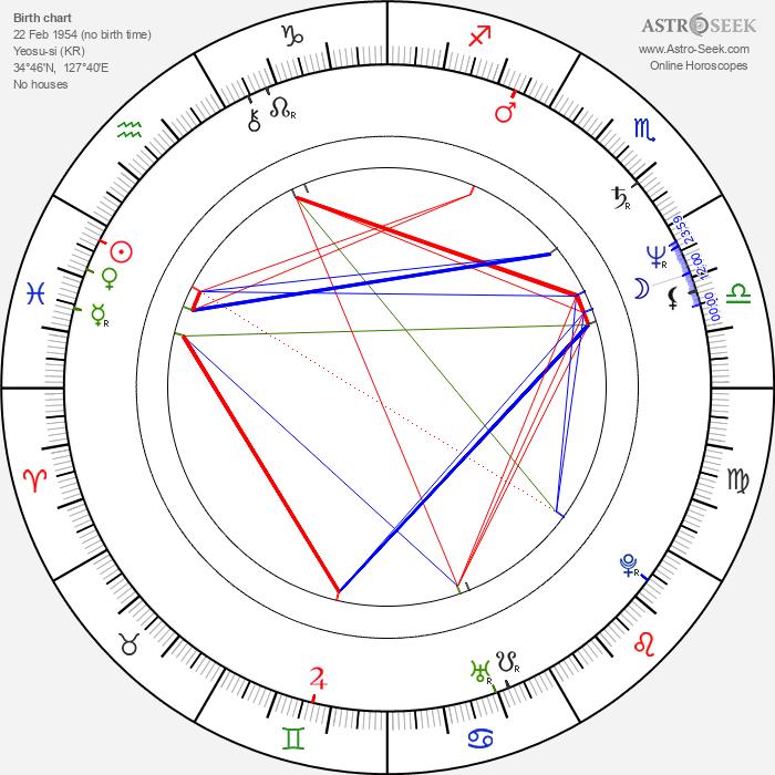 Chang-wan Kim - Astrology Natal Birth Chart