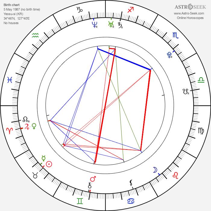 Chang-wook Ji - Astrology Natal Birth Chart