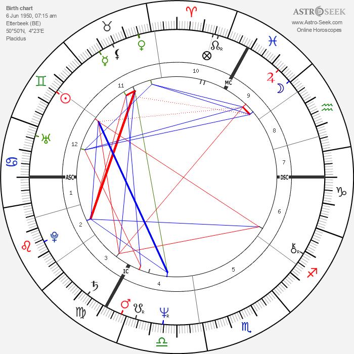 Chantal Akerman - Astrology Natal Birth Chart
