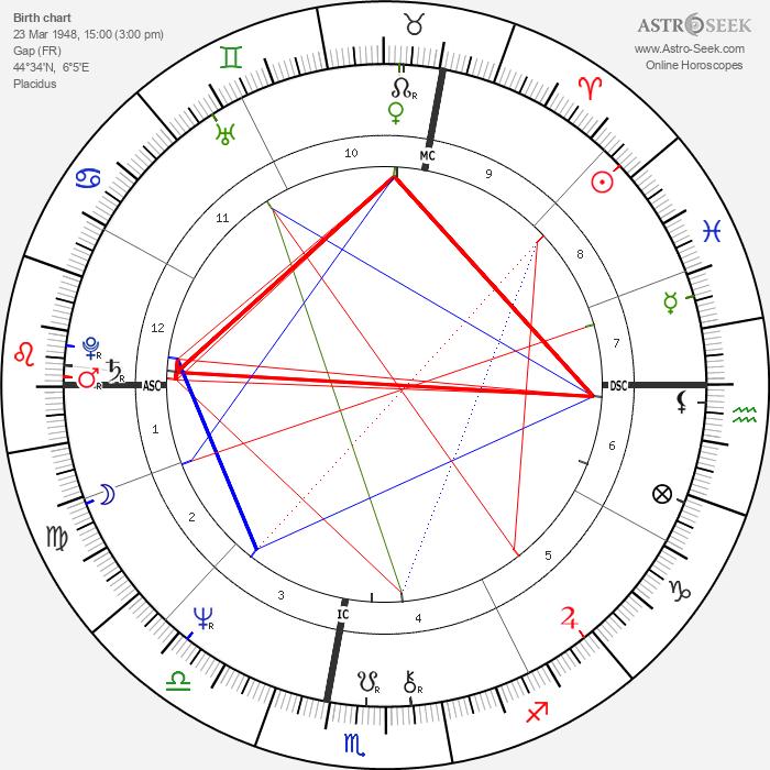 Chantal Lauby - Astrology Natal Birth Chart