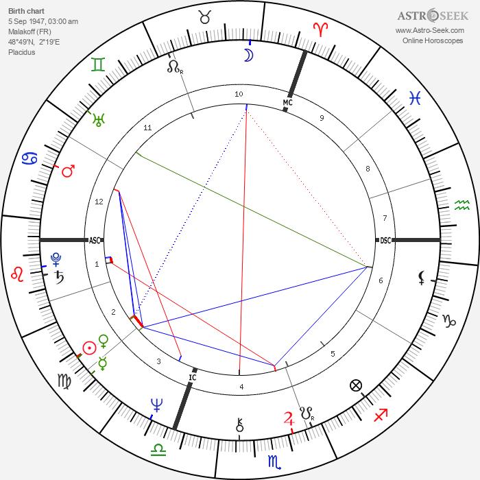 Chantal Thomass - Astrology Natal Birth Chart