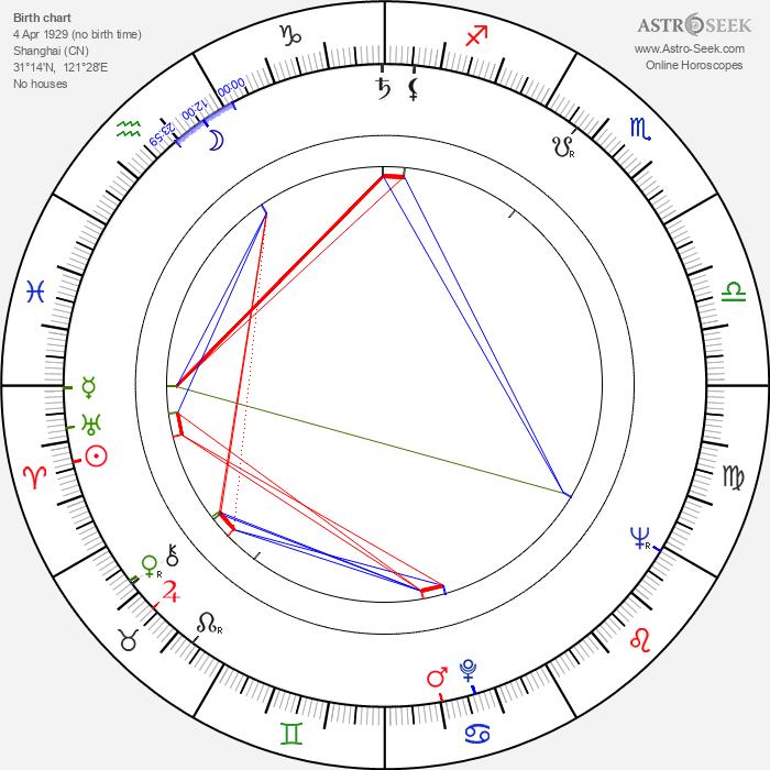 Chao Li Chi - Astrology Natal Birth Chart