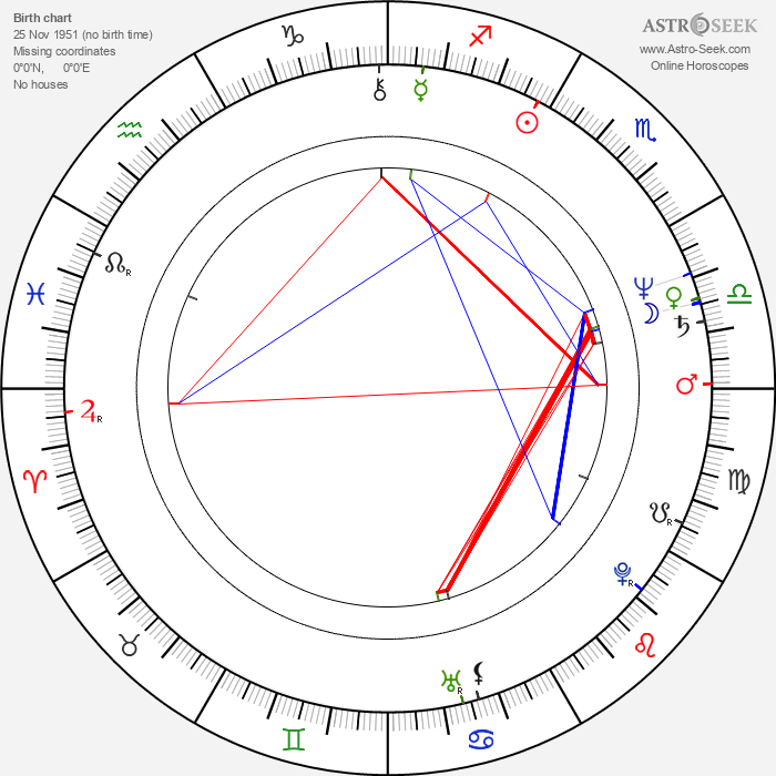 Charlaine Harris - Astrology Natal Birth Chart