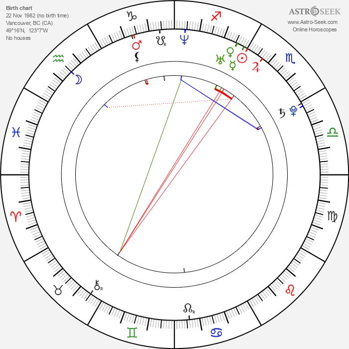 Charlene Choi - Astrology Natal Birth Chart