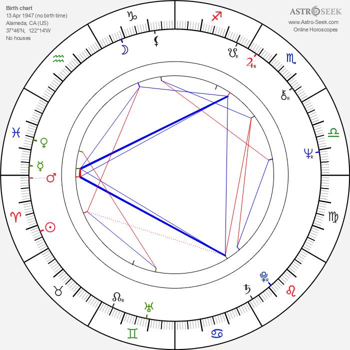 Charlene Dallas - Astrology Natal Birth Chart