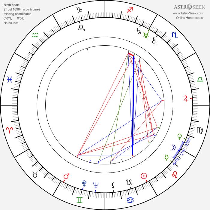 Charles A. Marshall - Astrology Natal Birth Chart