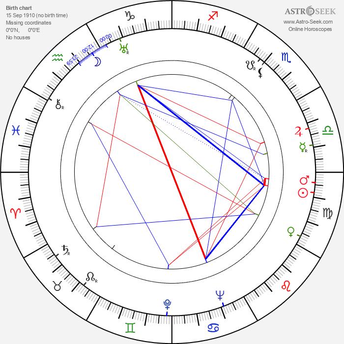 Charles A. Nichols - Astrology Natal Birth Chart