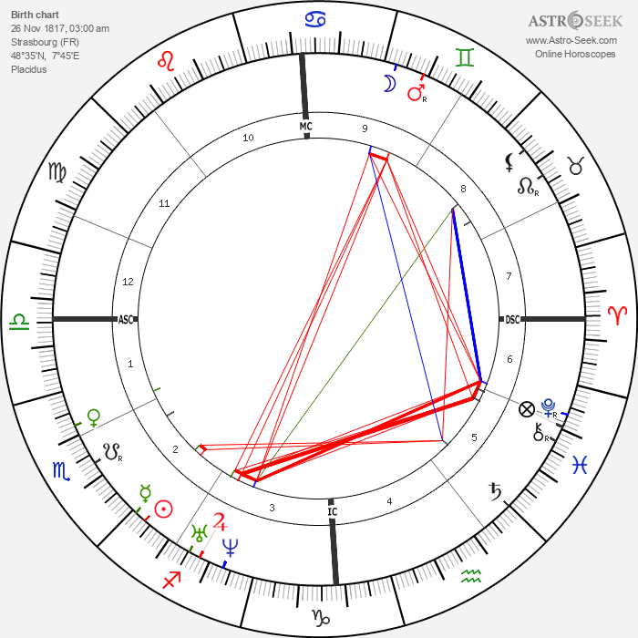 Charles Adolphe Wurtz - Astrology Natal Birth Chart