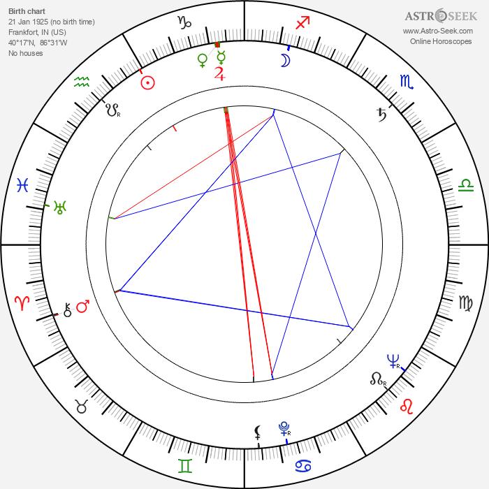 Charles Aidman - Astrology Natal Birth Chart