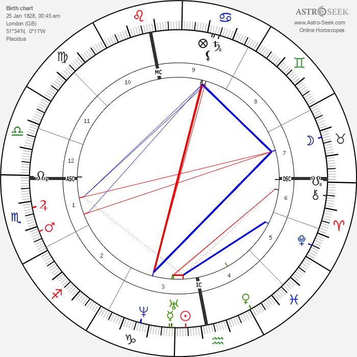Charles Allston Collins - Astrology Natal Birth Chart